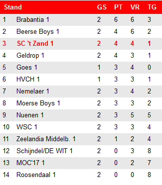 stand1cperiode2 17 nov