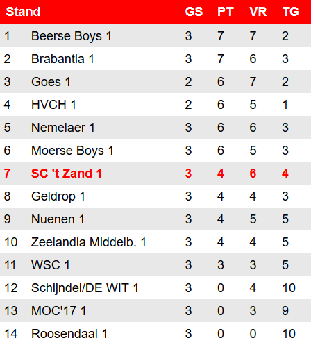 stand1cperiode2 30nov
