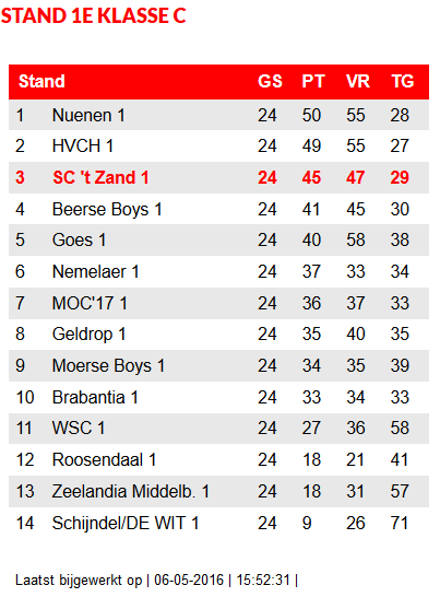 stand1c 6 mei
